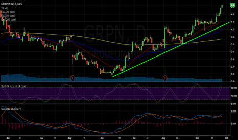 GRPN: GRPN supported by the 20-day moving average, trending higher