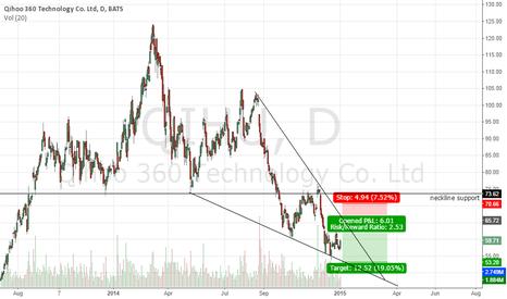 QIHU: bounce of the resistance trendline?