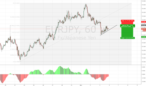 EURJPY: EURJPY Short on Consolidation