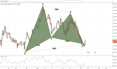 CHFJPY: CHFJPY 4HR Gartley