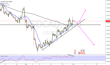 USDCAD: usd cad possible double top!?