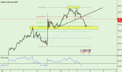 XAUUSD: GOLD SHORT (BREAK THE TREND + DOUBLE TOP)