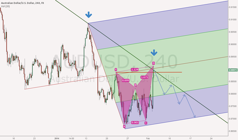 AUDUSD: AUDUSD near the Sell Zone