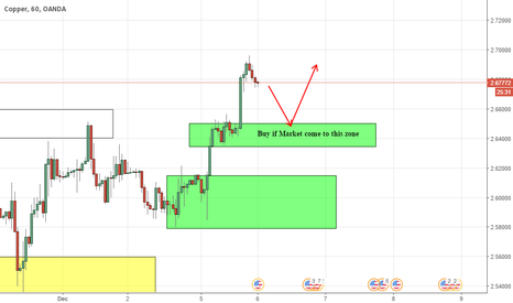 XCUUSD: Demand Zone - Copper