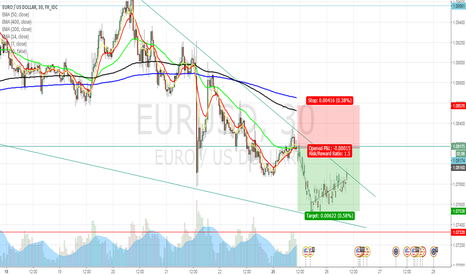 EURUSD: Eu Moves