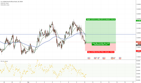 USDZAR: Planet of the Apes Trade II