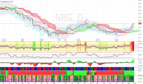 NRG: Short NRG at its rally or at $18