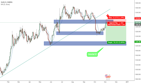 XAUUSD: GOLD SELL NOW