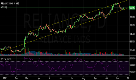 RELIANCE: Reliance (Strong trend)