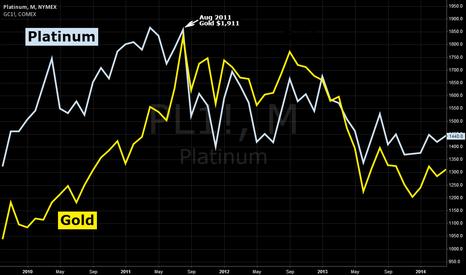 PL1!: Gold v Platinum 4 years