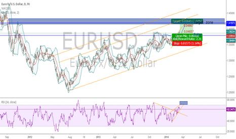 EURUSD: EURUSD Long on Daily Chart