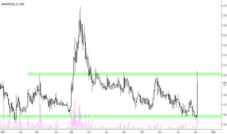 RNK: Rank Progress - silna reakcja rynku