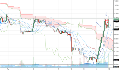 OWCP: $OWCP Why I'm Extremely Long on This $5.00 by EOM