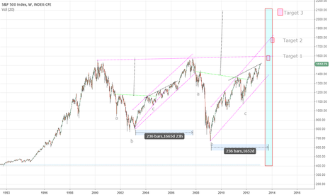SPX: sp500 first long term target is 1600 and second is 1750-1800
