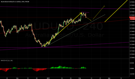 AUDUSD: Near the trendline another buy opportunity