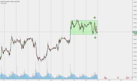 GBPUSD: GBP/USD - я в замешательстве, второй день загружают объемами