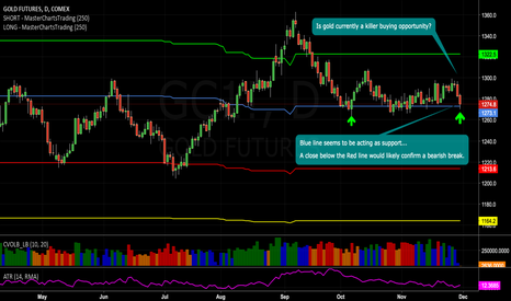 GC1!: Is #gold a killer buying opportunity? What do you think?