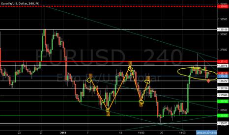 EURUSD: eur usd prediction bearish signal