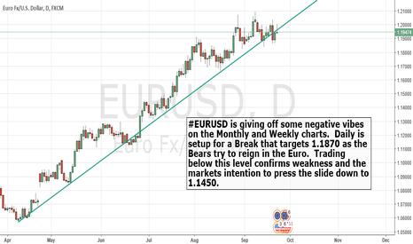 EURUSD: $EURUSD Sell signal.