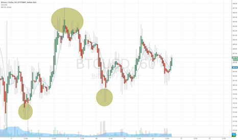 BTCUSD: BTCUSD Day trade Recommendations