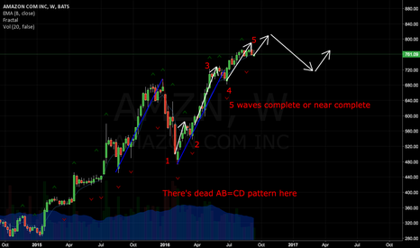 AMZN: AMZN may forming a temp top here