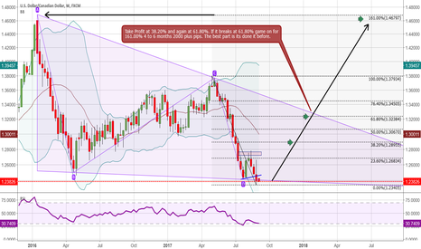 USDCAD: USD/CAD BUY 4 thur 6 months