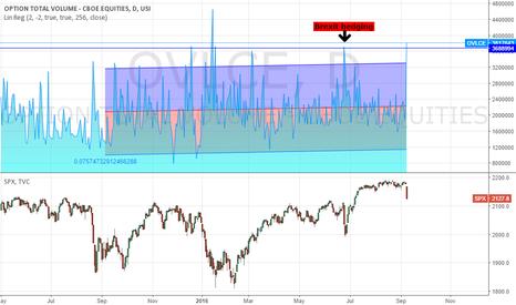 Spx option trading volume
