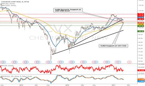 CVX: Chevron Good level to buy?