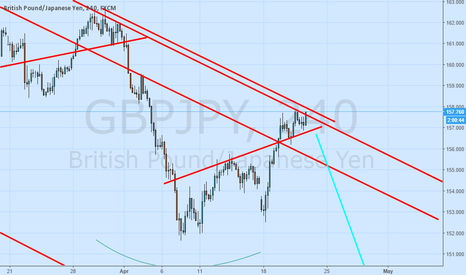 GBPJPY: alarm for 100 pip