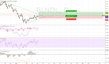BLND: British Land symmetrical triangle breakout and gap fill at 760