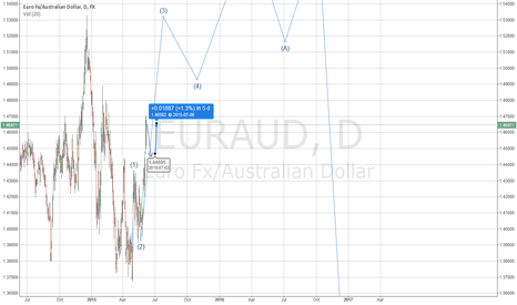EURAUD: EUECAD 700 PIPS UP AND 800+ DOWN