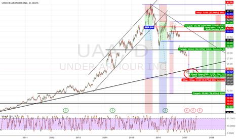 UAA: Under Armour