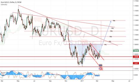 EURUSD: EurUsd Buy Swing