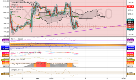 XAUUSD: XAUUSD - Long after a hammering in the 1250s