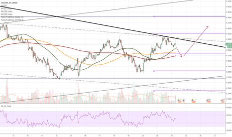 USDDKK: USD/DKK 1H Chart: Pair suggests breakout