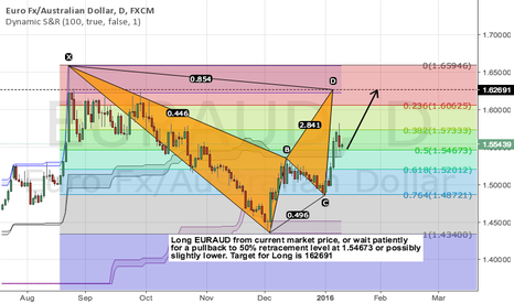 EURAUD: Long EURAUD from price, or wait for pullback to 50% retracement