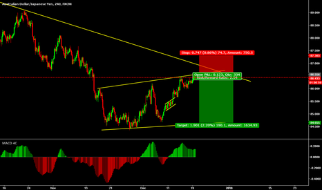 AUDJPY: Looking for a sell