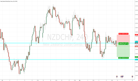 NZDCHF: NZD/CHF SHORT RR: 1.66