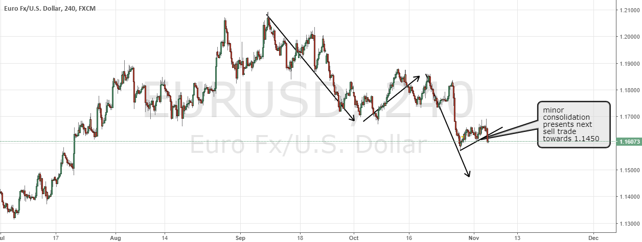EURUSD sell again