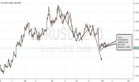 EURUSD: EURUSD sell again