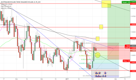 AUDNZD: AUD/NZD bullish outlook Daily
