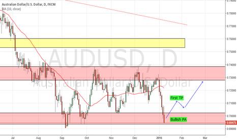 AUDUSD: AUDUSD fully in demand zone