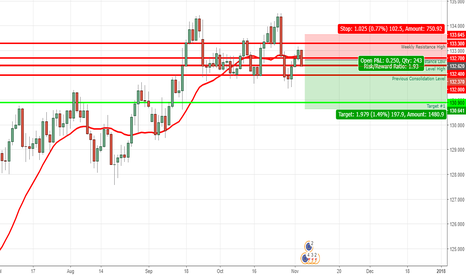 EURJPY: Short on EurJpy for the week of 11/5-11/11