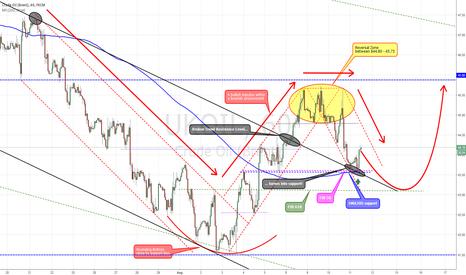 UKOIL: Crude Oil Brent - Outlook