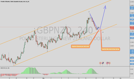 GBPNZD: set up is came tu long