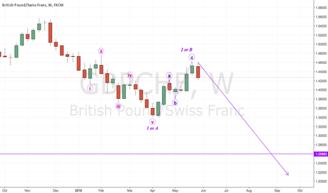 GBPCHF: #GBPCHF [MAJOR SHORT] ABC Correction or The Start Of Wave 3!