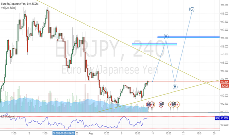 EURJPY: MOVING