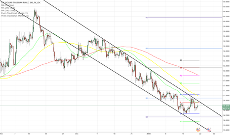 USDRUB: USD/RUB 4H Chart: Continued to declined