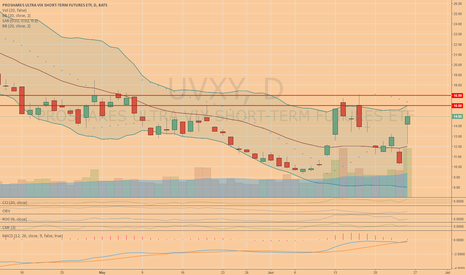 UVXY: $UVXY Holding over the weekend