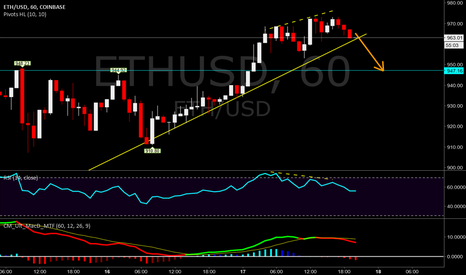 ETHUSD: ETHUSD bearish divergence in 1hr chart